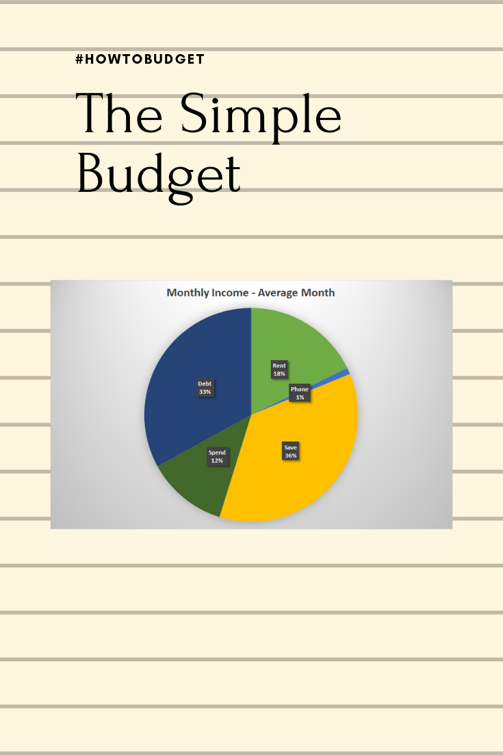 The simplest budget ever